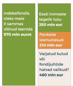 indeksifondid, pensionifondid, halvad valikud, teenustasud, haldustasud