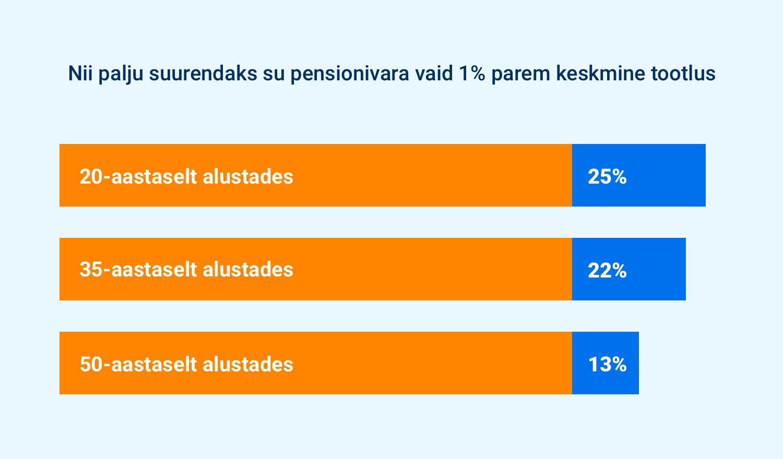 Nii palju suurendaks su pensionivara vaid 1% suurem tootlus