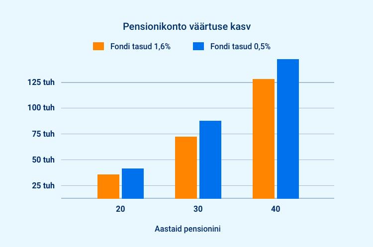 Pensionikonto väärtuse kasv erinevate tasudega