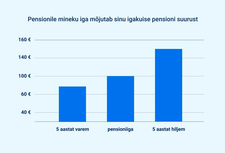 Esimese samba pensioni suuruse muutus sõltuvalt sellest, millal sa pensionile lähed