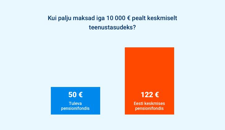 Kui palju maksad teenustasudeks iga 10 000€ pealt
