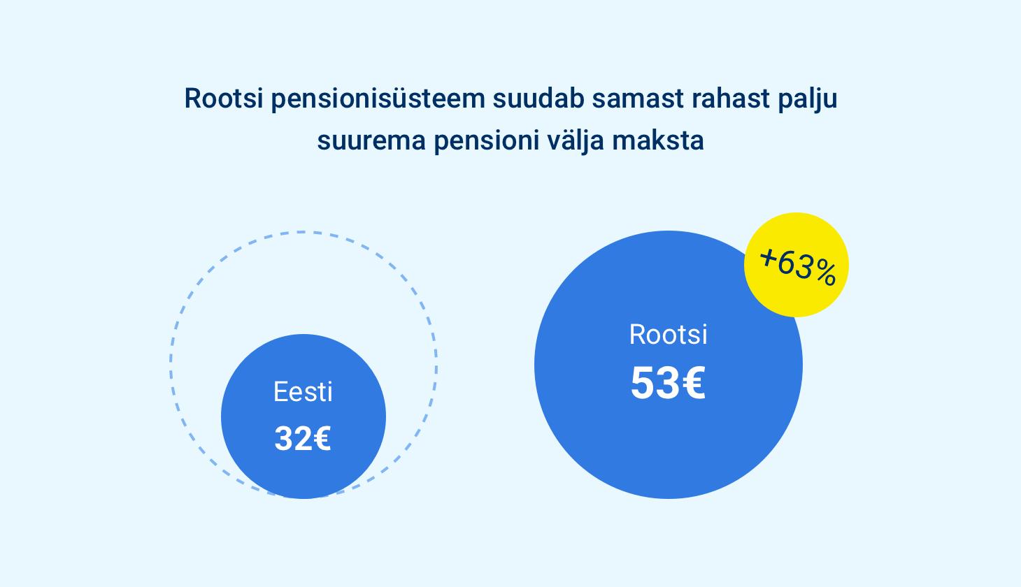 Rootsi pensionisüsteem suudab samast rahast palju suurema pensioni välja maksta