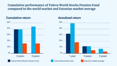 What return can we expect saving money in Tuleva?