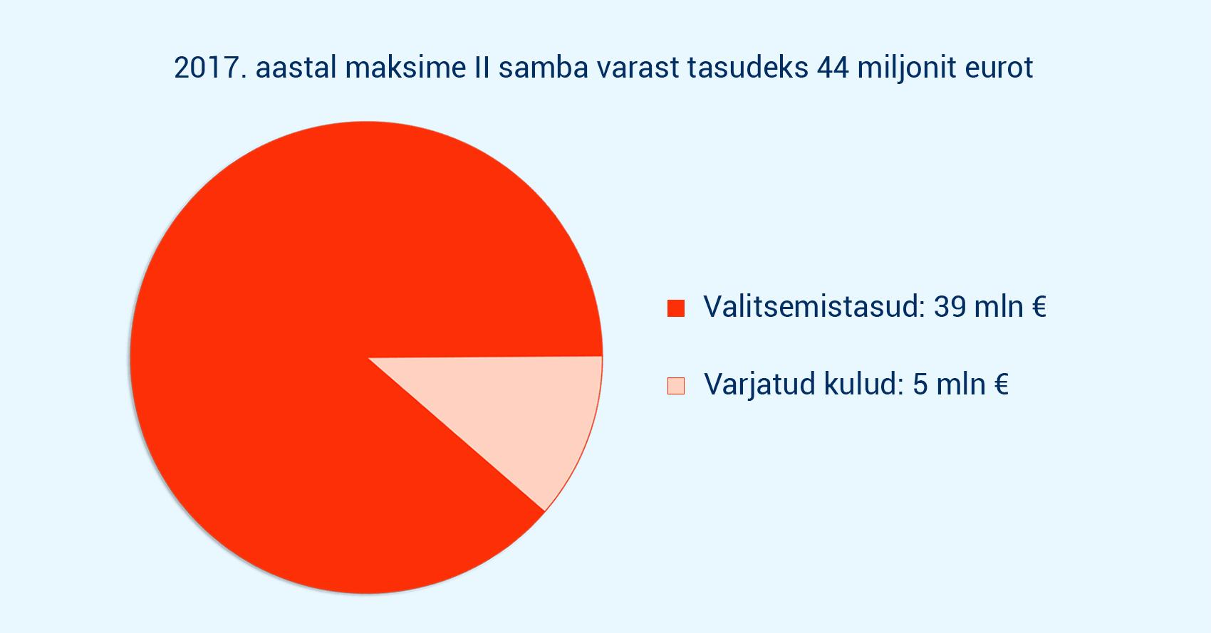 2017. aastal maksime Ii samba varast tasudeks 44 miljonit eurot
