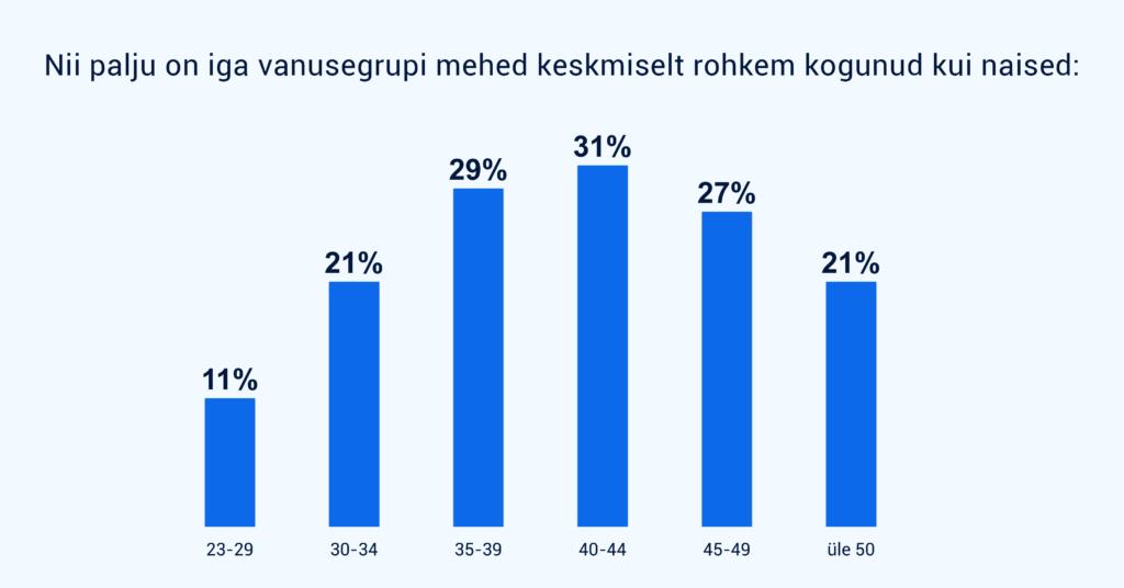 Naiste ja meeste pensionilõhe erinevus vanusegruppide kaupa