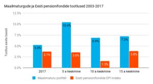 Pensionifondide tootlus