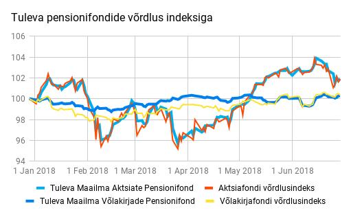 pensionifondide võrdlus indeksiga