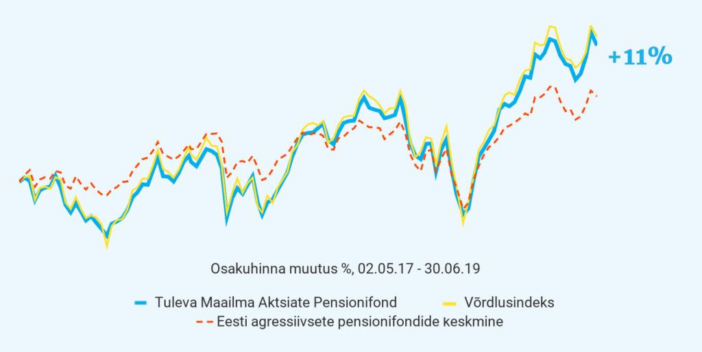 Tuleva fondivalitseja aruanne: I poolaasta 2019