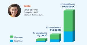 Laura rikkaks!