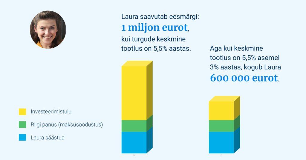 miljon_eurot